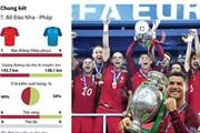 [Infographics] Hành trình kỳ lạ của Bồ Đào Nha ở EURO 2016