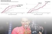 """Rafael Nadal tiếp tục bám đuổi """"tàu tốc hành"""" Roger Federer"""