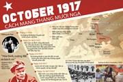 [Infographics] Kỷ niệm 100 năm Cách mạng tháng Mười Nga