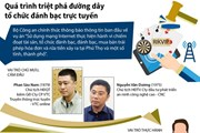 [Infographics] Quá trình triệt phá đường dây đánh bạc trực tuyến