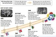 [Infographics] Dấu ấn của Festival Thanh niên và Sinh viên thế giới