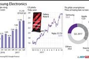 [Infographics] Lợi nhuận quý 3 của Samsung đạt mức cao kỷ lục
