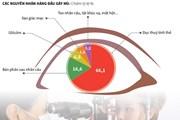 [Infographics] Kiểm soát các bệnh lý về mắt để tránh mù lòa