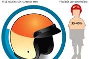 [Infographics] Tỷ lệ người đội mũ bảo hiểm đạt trên 90%