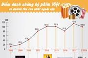[Infographics] Những bộ phim có doanh thu cao nhất ngoài rạp