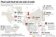 [Infographics] Thuế suất thuế tài sản ở một số nước và vùng lãnh thổ