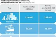 [Infographics] Hà Nội đề xuất tăng học phí trong năm học mới