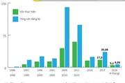 [Infographics] Vốn FDI - dấu ấn lớn cho sự phát triển kinh tế-xã hội