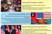 [Infographics] Dự báo tám kịch bản trong quan hệ quốc tế