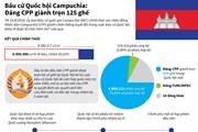 [Infographics] Kết quả cuối cùng của cuộc bầu cử Quốc hội Campuchia