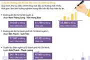 [Infographics] Năm dự án đường sắt đô thị đội vốn 132.000 tỷ đồng