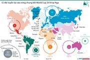 [Infographics] 32 đội tuyển lọt vào vòng chung kết World Cup 2018