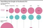 [Infographics] Hoạt động của Google và Facebook ở châu Âu