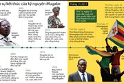 [Infographics] Zimbabwe và sự kết thúc của kỷ nguyên Mugabe