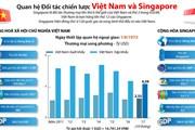 [Infographics] Quan hệ Đối tác chiến lược Việt Nam và Singapore