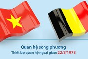 Thư mừng kỷ niệm 45 năm ngày thiết lập quan hệ ngoại giao Việt Nam-Bỉ