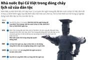 [Infographics] Nhà nước Đại Cồ Việt trong dòng chảy lịch sử dân tộc