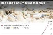 [Infographics] Báo động ô nhiễm môi trường từ rác thải nhựa