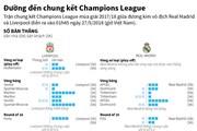 Đường đến chung kết Champions League của Liverpool và Real Maldrid