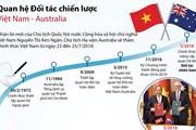 Các dấu mốc trong quan hệ Đối tác chiến lược Việt Nam-Australia