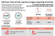 Tỷ lệ mắc ung thư vú ở Việt Nam ngày càng tăng và trẻ hóa