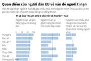 [Infographics] Quan điểm của người dân EU về vấn đề người tị nạn