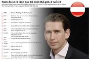 [Infographics] Nước Áo sẽ có lãnh đạo trẻ nhất thế giới