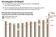 [Infographics] Giá xăng RON 92 giảm 124 đồng một lít