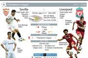 [Infographics] Sevilla quyết đấu Liverpool tranh vé vào vòng 1/8