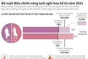 [Infographics] Đề xuất điều chỉnh nâng tuổi nghỉ hưu kể từ năm 2021