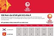 [Infographics] Việt Nam giành vé vào tứ kết giải U23 châu Á