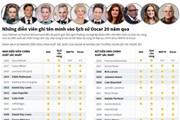 [Infographics] Những diễn viên ghi tên mình vào lịch sử Oscar