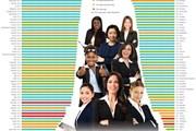[Infographics] Chỉ số phát triển nữ doanh nhân Việt Nam xếp thứ 18