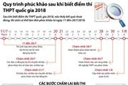 Quy trình phúc khảo sau khi biết điểm thi THPT quốc gia 2018
