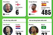 [Infographics] Những cầu thủ giỏi nhất của World Cup 2018