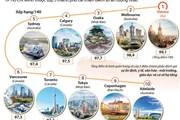 Hà Nội và TP.HCM thuộc top 5 thành phố cải thiện điểm số ấn tượng nhất