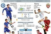 [Infographics] Thông tin đáng chú ý trước đại chiến Chelsea-Roma