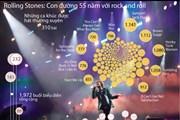 [Infographics] Con đường 55 năm với rock and roll của Rolling Stones
