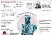 [Infographics] Điểm danh các giải Nobel qua các con số