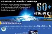 [Infographics] Giờ Trái Đất năm 2018 diễn ra vào tối 24/3