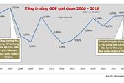 Suy giảm theo chu kỳ là khó tránh khỏi với nền kinh tế mở như Việt Nam