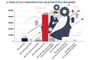 [Infographics] Sở hữu trí tuệ nhìn qua đơn đăng ký sở hữu công nghiệp