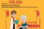 [Infographics] 70% bệnh nhân ung thư khám, điều trị ở giai đoạn muộn