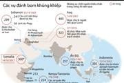 [Infographics] Những vụ đánh bom khủng khiếp trên thế giới