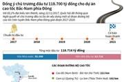 [Infographics] Đầu tư 118.700 tỷ đồng cho cao tốc Bắc-Nam phía Đông