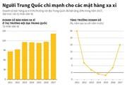[Infographic] Người Trung Quốc chi mạnh cho các mặt hàng xa xỉ