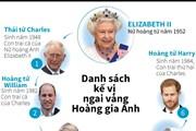 [Infographics] Danh sách kế vị ngai vàng Hoàng gia Anh
