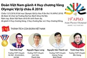 [Infographics] Việt Nam giành 4 Huy chương Vàng Olympic Vật lý châu Á