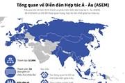 [Infographics] Tổng quan về Diễn đàn Hợp tác Á-Âu (ASEM)