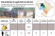[Infographics] Hoàn lưu bão số 3 đã làm 31 người chết và mất tích